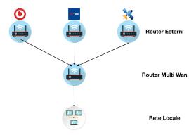 Unire due connessioni broadband in una rete domestica