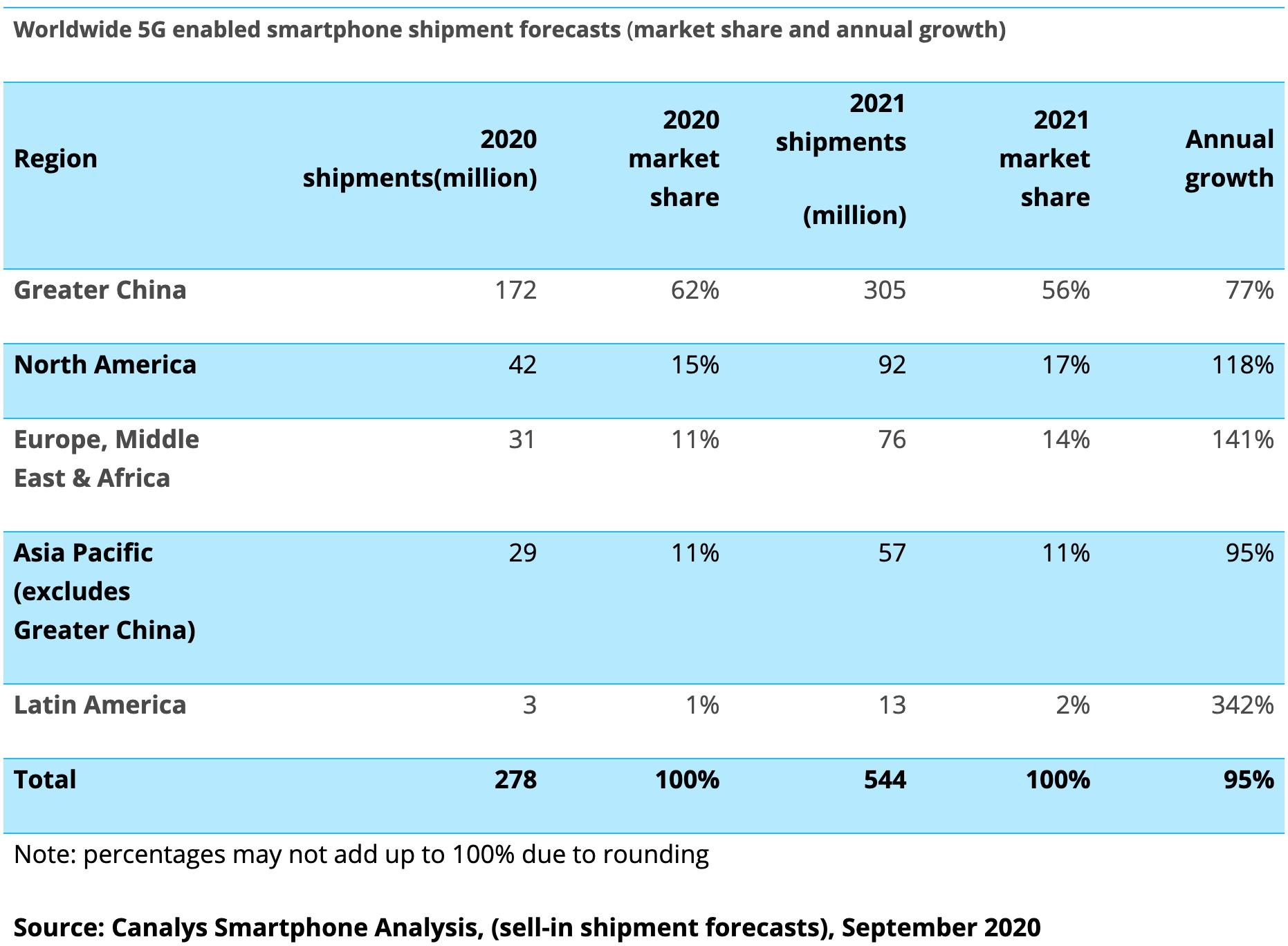Secondo il rapporto cnTechPost, la penetrazione dei telefoni 5G in Cina raggiungerà l'83% nei prossimi 12 mesi