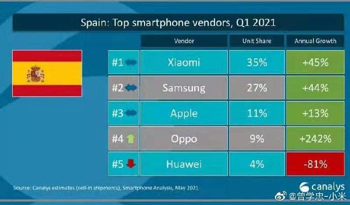 Xiaomi supera Apple per raggiungere il secondo posto nella quota di mercato degli smartphone in Europa per la prima volta-CnTechPost